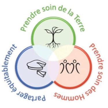 Les 3 principes ethiques de la Permaculture